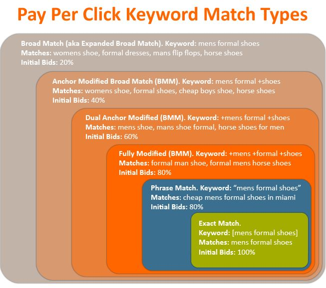 ppc keyword match types